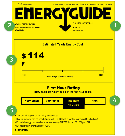 Other Relevant Factors The Estimated Cost Of Energy Required To Operate Unit For One Year Based On Umptions Daily Hot Water Usage And Average